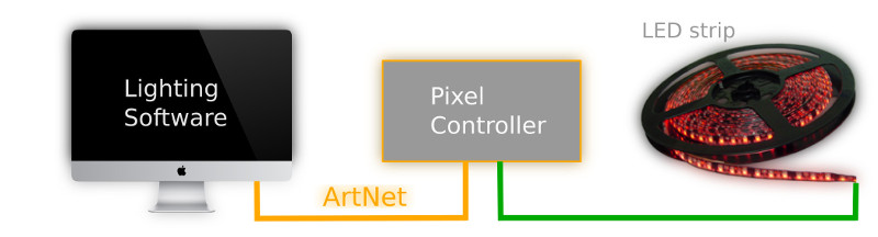 Effect generator software and Pixel controller